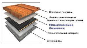 Деревянная система